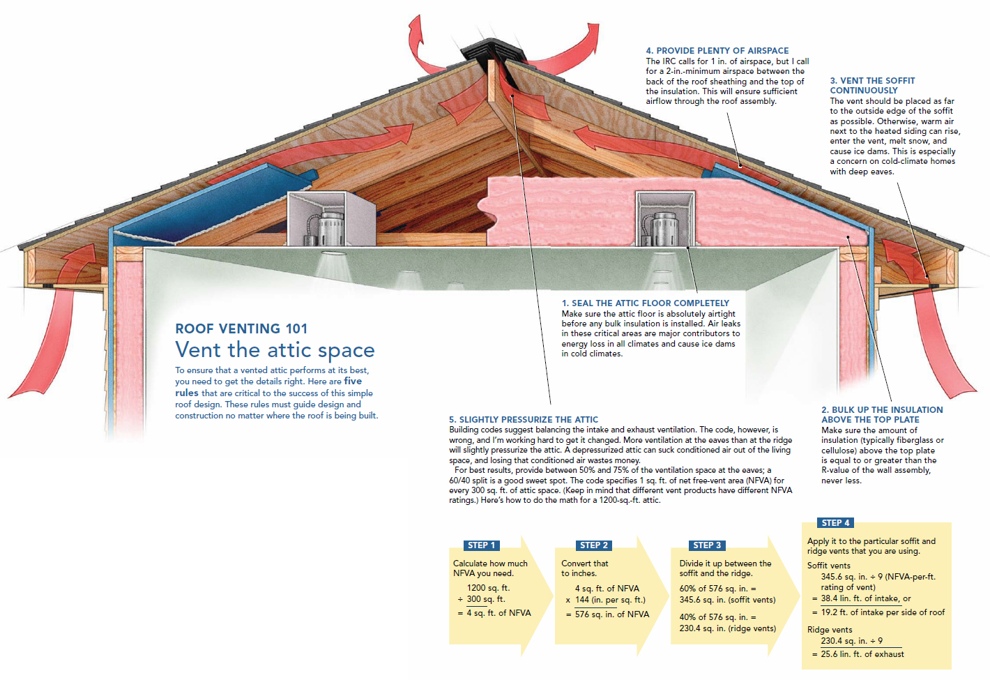 Attic Ventilation Explained Easily Via Graphic #803D23